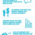 Office Printing Statistics Real facts Infographic
